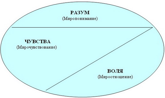 Философская пропедевтика.