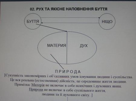 Онтологія - філософське вчення про Буття